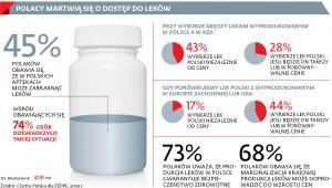 Polacy martwią się o dostęp do leków