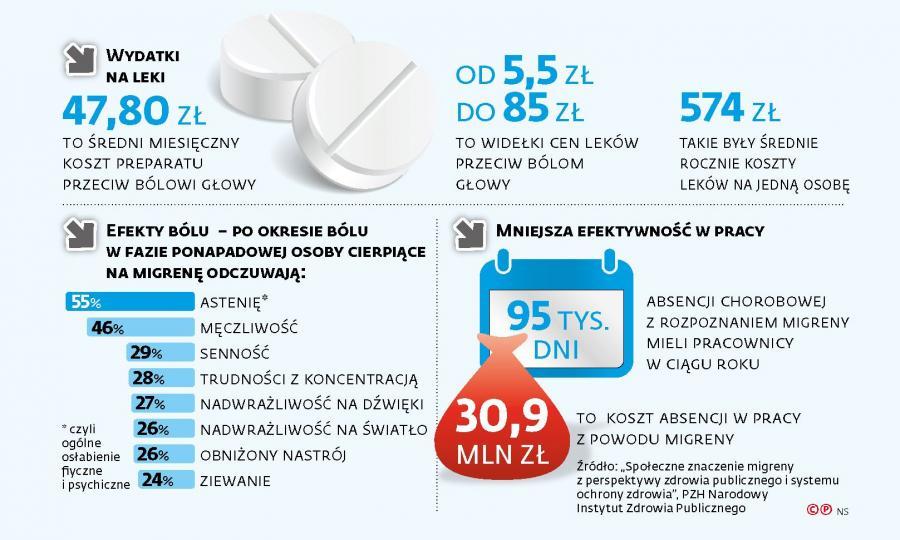 Wydatki na leki przeciwbólowe