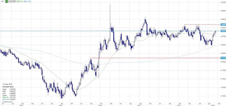Wykres EURGBP, źródło: Saxo Bank