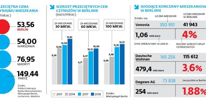 3cd0a649952df8 W Berlinie nie zdrożeje życie. Jest na to ustawa - GazetaPrawna.pl ...