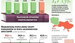 Studia podyplomowe w liczbach