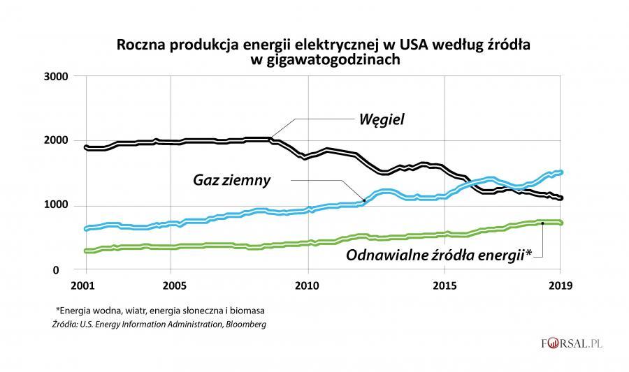 Roczna produkcja energii elektrycznej netto w USA według źródła