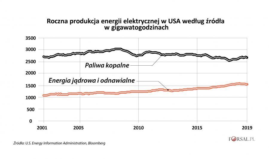 Roczna produkcja energii elektrycznej netto w USA według źródła (1)