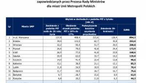 Skutki finansowe zmian legislacyjnych zapowiedzianych przez Prezesa Rady Ministrów dla Miast Unii Metropolii Polskich