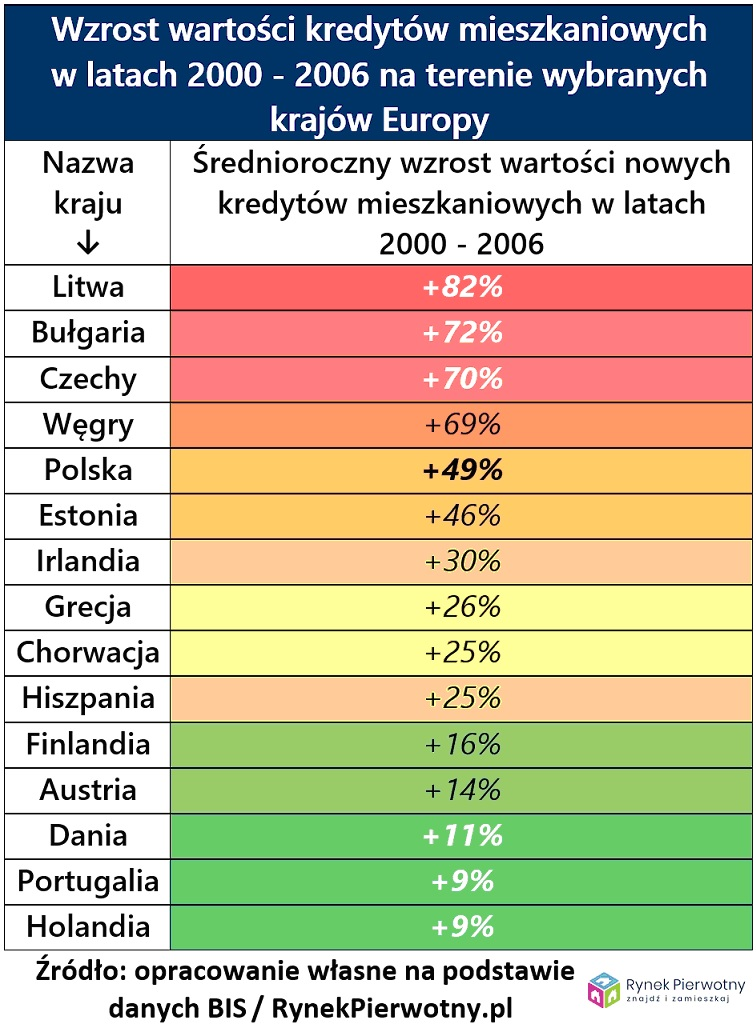 Wartość kredytów mieszkaniowych w latach 2000-2006