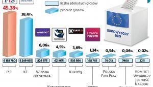 Wyniki wyborów europejskich
