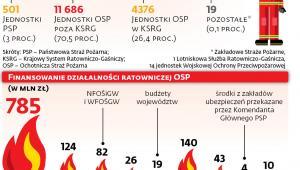 Straż pożarna w liczbach