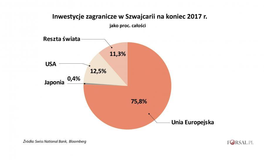 Inwestycje zagraniczne w Szwajcarii