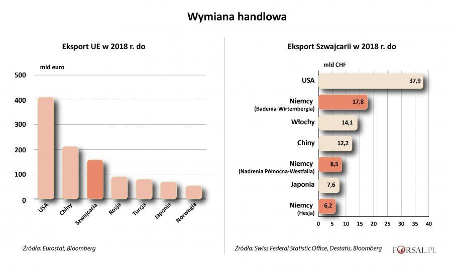 Wymiana handlowa Szwajcarii