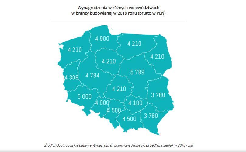Wynagrodzenia w budowlance w 2018 r wg woj (graf. wynagrodzenia.pl)
