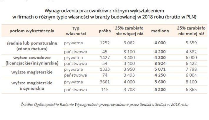 Wynagrodzenia w budowlance w 2018 r wg wykształcenia (graf. wynagrodzenia.pl)