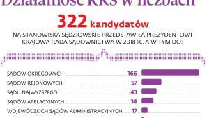Działalność KRS w liczbach