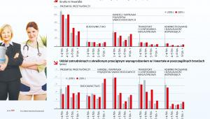 Liczba przedsiębiorstw wg przeciętnego wynagrodzenia - branże (p)