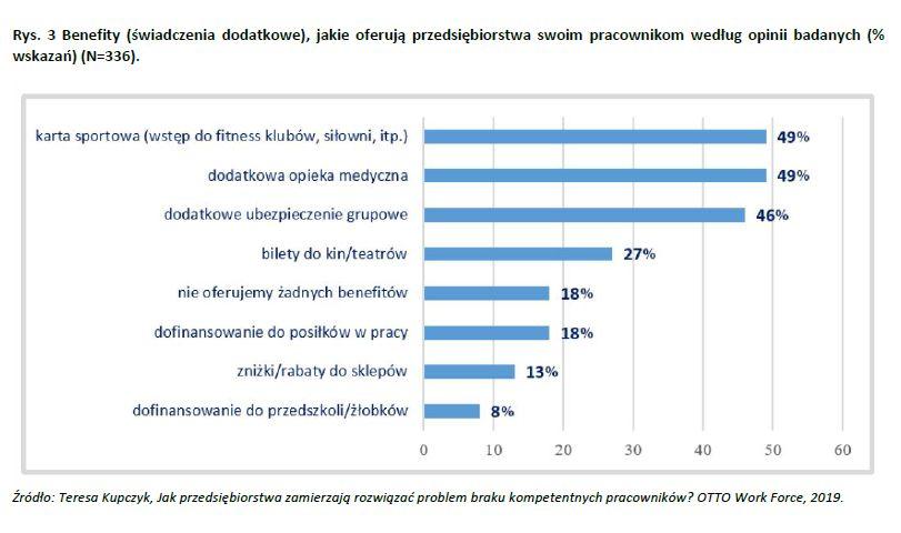 Benefity (świadczenia dodatkowe), jakie oferują przedsiębiorstwa swoim pracownikom według opinii badanych