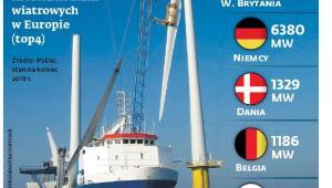 Zainstalowane moce morskich farm wiatrowych (top 4)