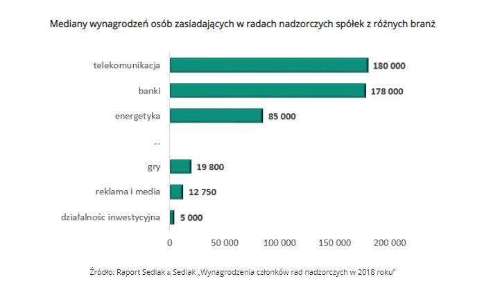 Mediany wynagrodzeń osób zasiadających w radach nadzorczych spółek z różnych branż