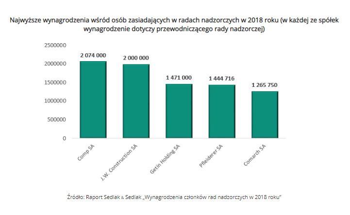 Najwyższe wynagrodzenia wśród osób zasiadających w radach nadzorczych w 2018 roku (w każdej ze spółek wynagrodzenie dotyczy przewodniczącego rady nadzorczej)