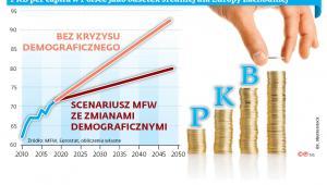 PKB per capita w Polsce jako odsetek średniej dla Europy Zachodniej