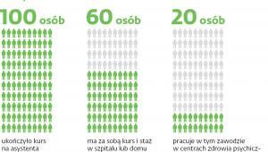 Asystenci zdrowienia w Polsce