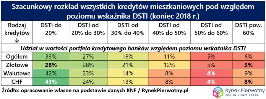 Szacunkowy rozkład wszystkich kredytów mieszkaniowych według wskaźnika DSTI