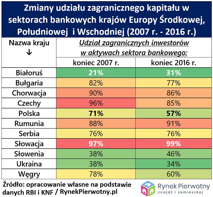 Zmiany udziału zagranicznego kapitału w sektorach bankowych w krajach Europy Środkowej, Południowej i Wschodniej