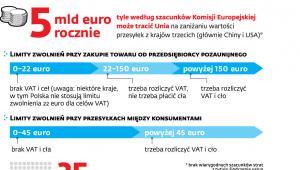 Straty UE na wyłudzeniach w handlu internetowym