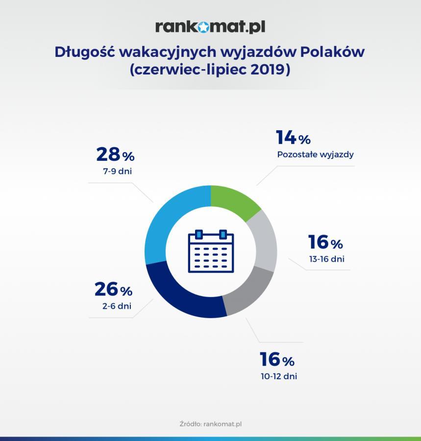Długość wakacyjnych wyjazdów Polaków -- czerwiec-lipiec 2019 (rankomat.pl)