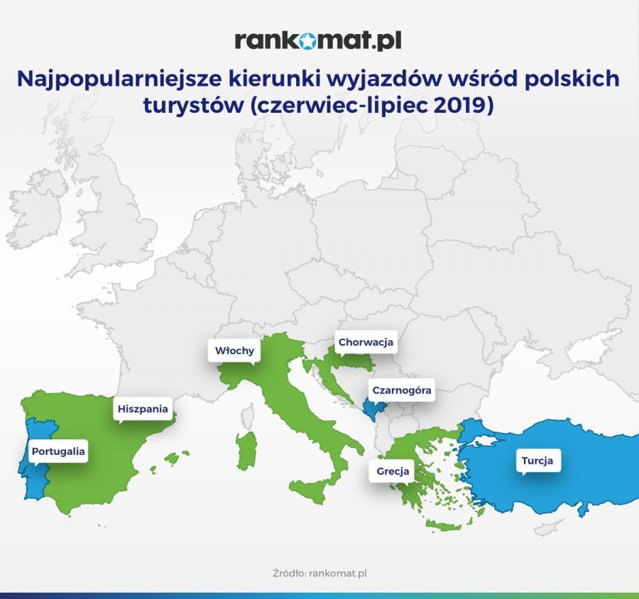 Najpopularniejsze kierunki wyjazdów wśród polskich turystów - czerwiec-lipiec 2019 (rankomat.pl)