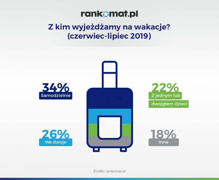 Z kim Polacy jeżdżą na wakacje - czerwiec-lipiec 2019 (rankomat.pl)