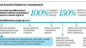 Odliczenie kosztów badawczo-rozwojowych