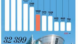 Ile osób pracuje w Komisji Europejskiej