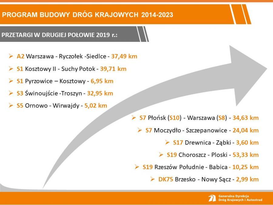 Plan budowy dróg, źródło: GDDKiA
