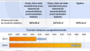 Średnie miesieczne wynagrodzenia ze wszystkich źródeł (graf. Obserwator Finansowy)