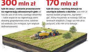 Najnowsze programy wsparcia dla rolnictwa