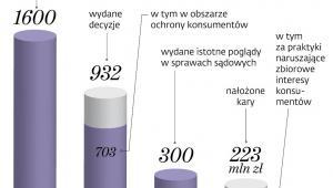 Działania prezesa UOKiK w 2017 r.