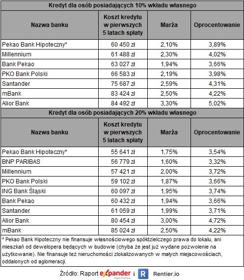 Ranking kredytów