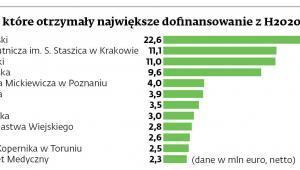 Polskie uczelnie, które otrzymały największe dofinansowanie z H2020
