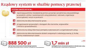 Rządowy system w służbie pomocy prawnej