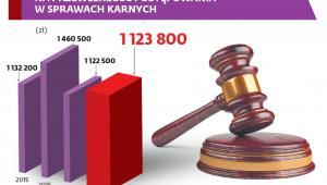 Odszkodowania zasądzone w wyniku skargi na przewlekłość postępowania w sprawach karnych