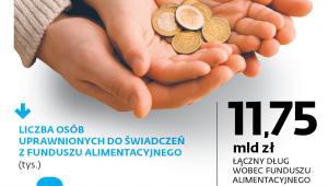 Liczba osób uprawnionych do świadczeń z funduszu alimentacyjnego (tys.)