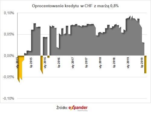 Oprocentowanie kredytu w CHF z marżą 0,8 proc.