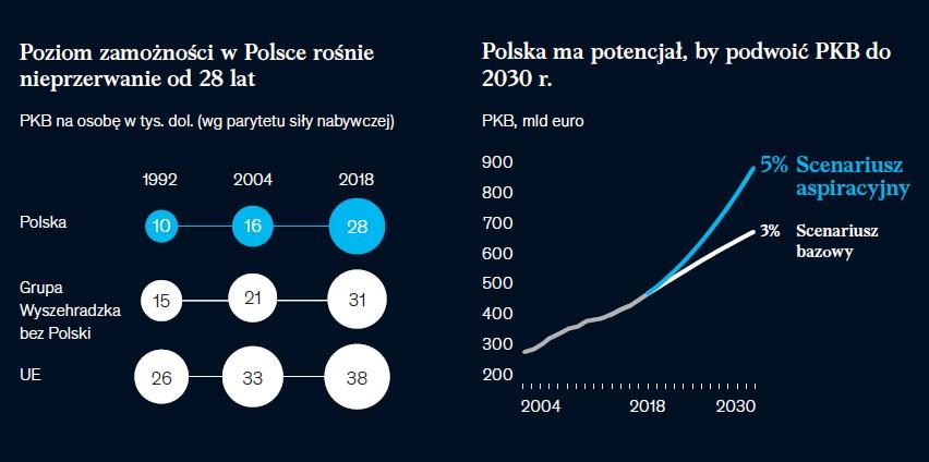 Polska 2030, źródło: McKinsey
