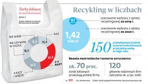 Recykling w liczbach