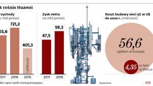 Jak rośnie Huawei