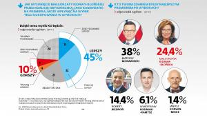 Sondaż wyborczy - Jak wysunięcie Małgorzaty Kidawy-Błońskiej przez Koalicję Obywatelską, jako kandydatki na premiera, może wpłynąć na wynik tego ugrupowania w wyborach