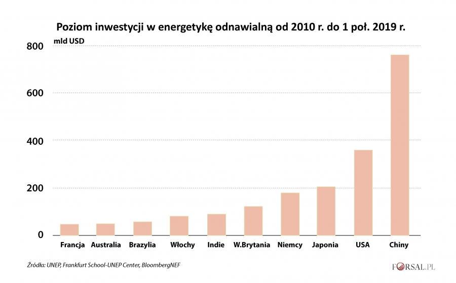Poziom inwestycji w energetykę odnawialną w różnych krajach