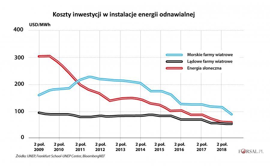 Koszty inwestycji w energetykę odnawialną