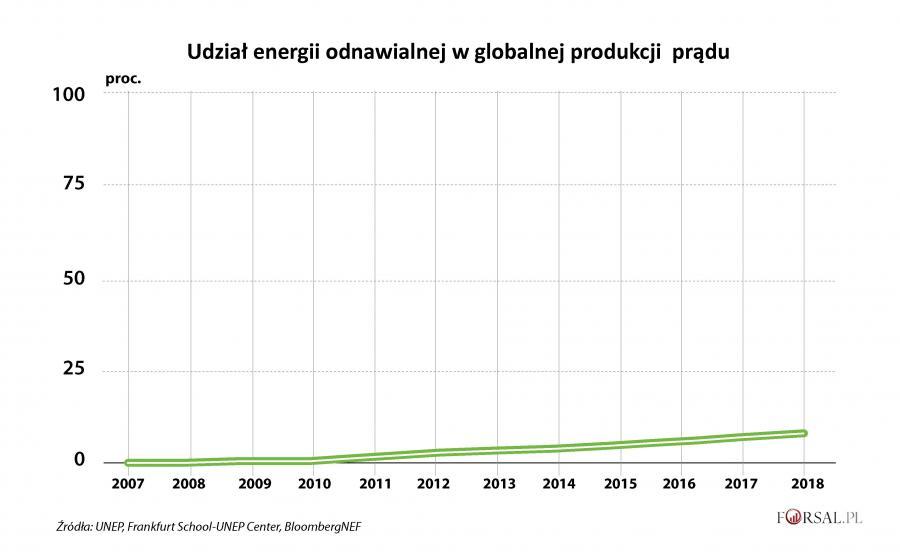 Udział energii odnawialnej w globalnej produkcji prądu