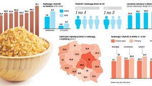 Spożycie cukru na osobę (kg)