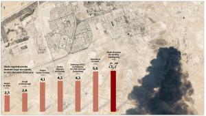 Skala ograniczenia dostaw ropy na rynek, w mln baryłek dziennie